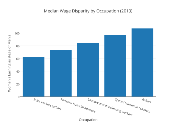 median_wage_disparity_by_occupation_2013