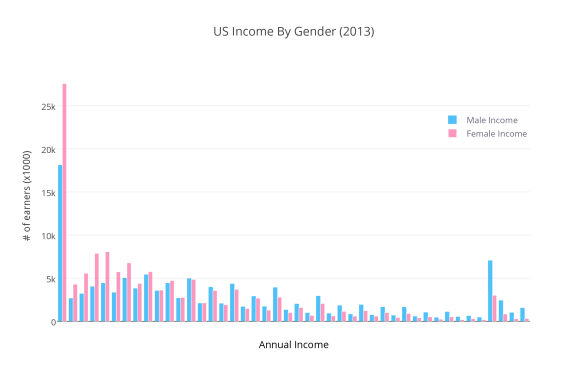 us_income_by_gender_2013
