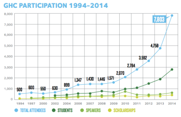 GHC Participation 1994 - 2014