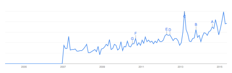 Google Trends - %22women in tech%22